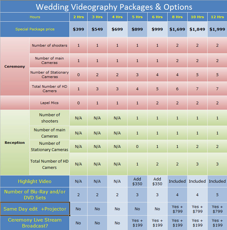 Videographer omaha wedding packages videographer for Wedding videography packages